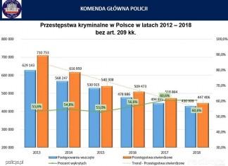 statystyki policja przetsepczosc 2018 (1)