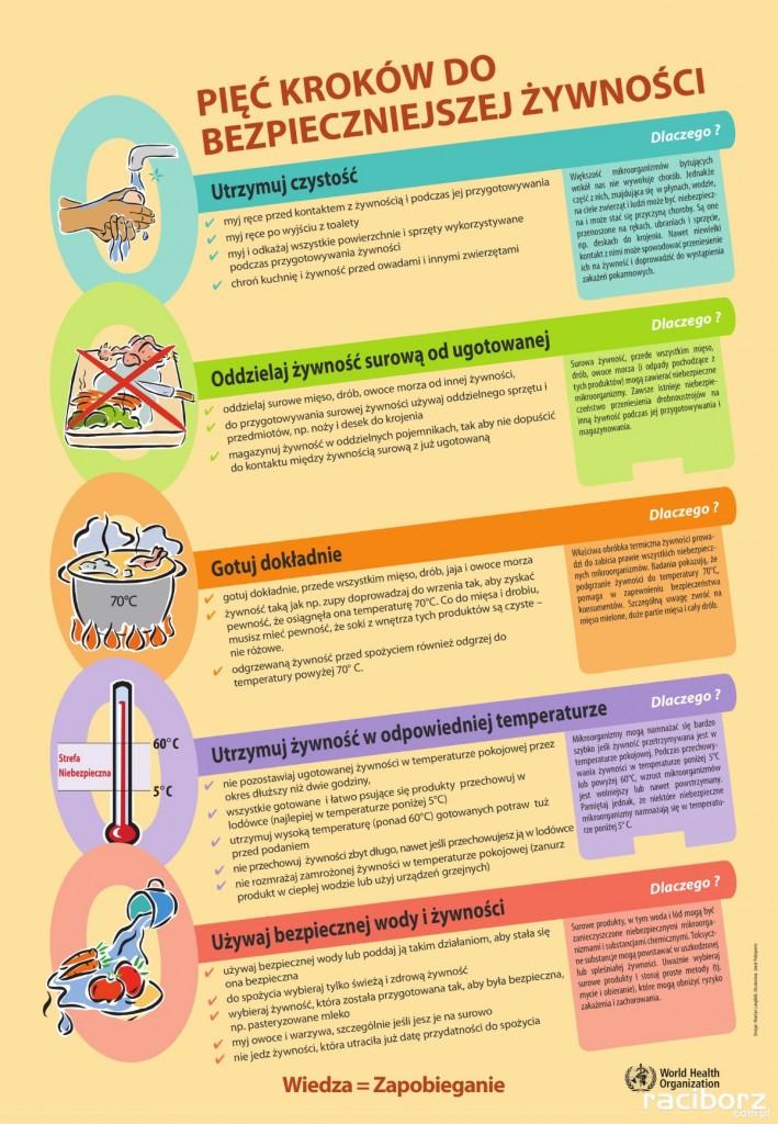 Bezpieczna żywność sanepid