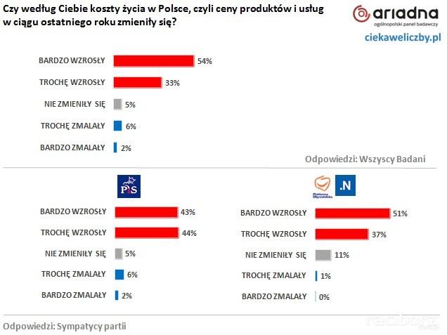 Opinie Polaków rząd