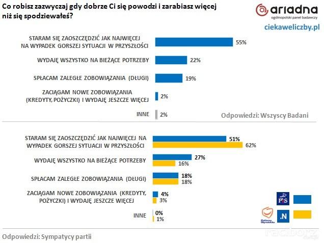 opinie polakow rzad (3)