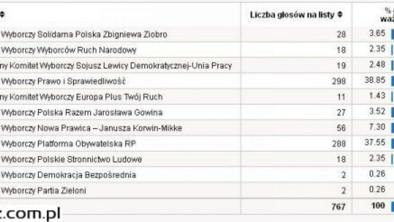 Sprawdź jak głosowali mieszkańcy powiatu raciborskiego