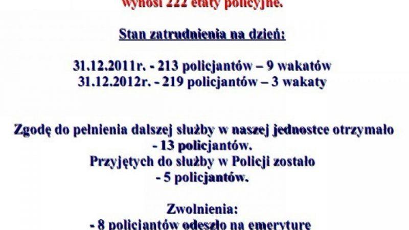 Policyjne statystyki za 2012 rok